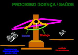 processo_doenca-saude